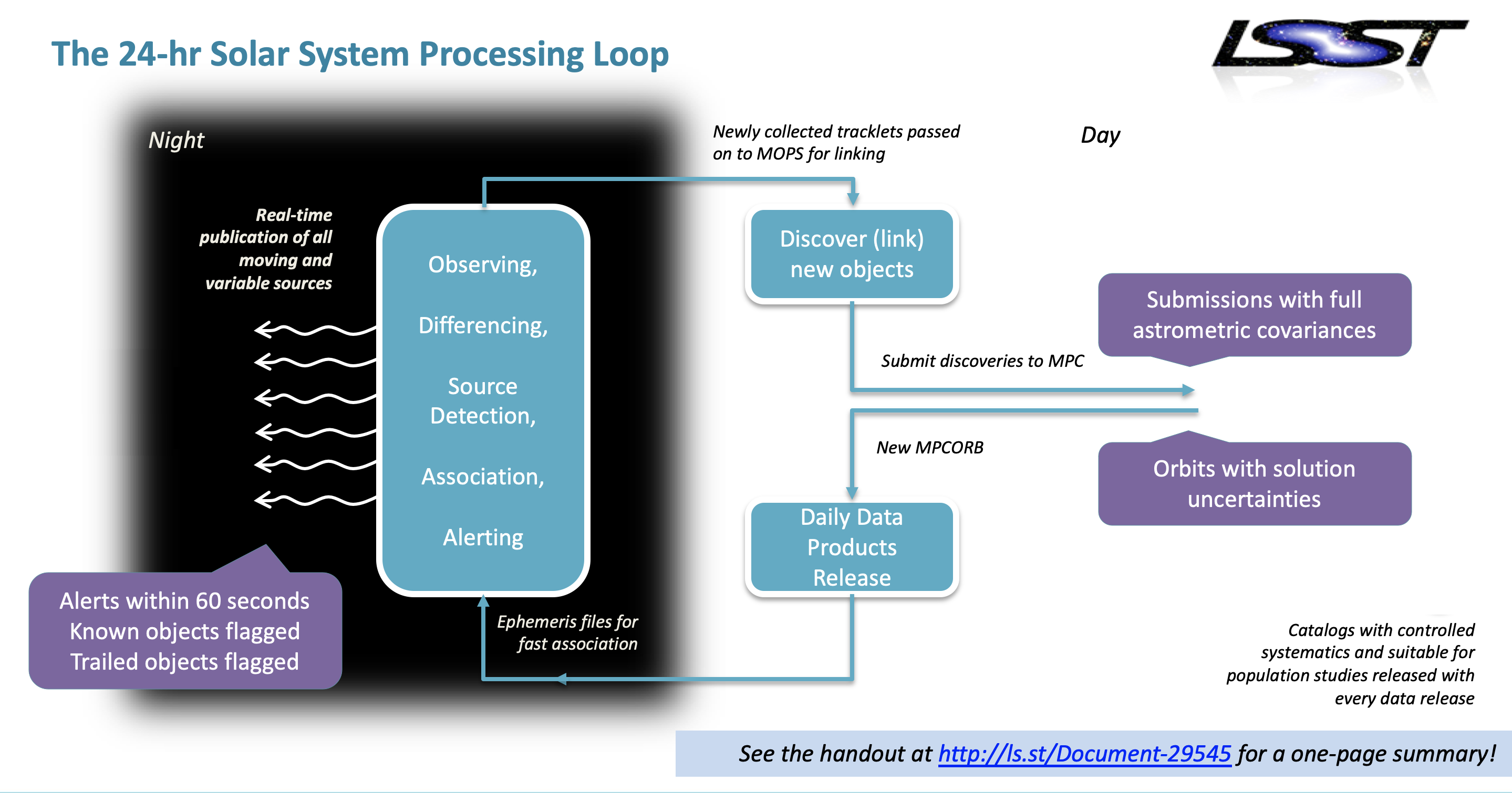 Rubin Observatory System System Processing Schematic