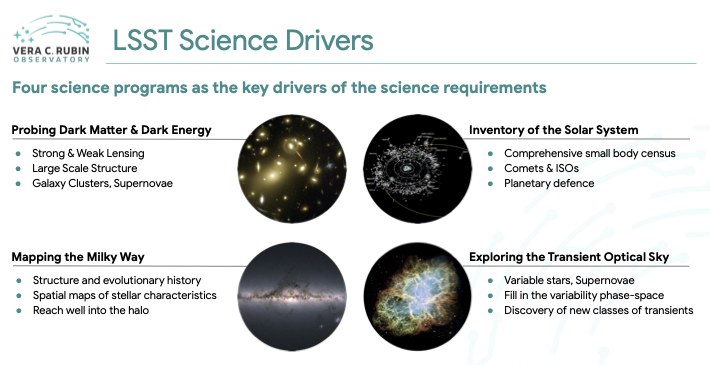 Main LSST Science Drivers figure